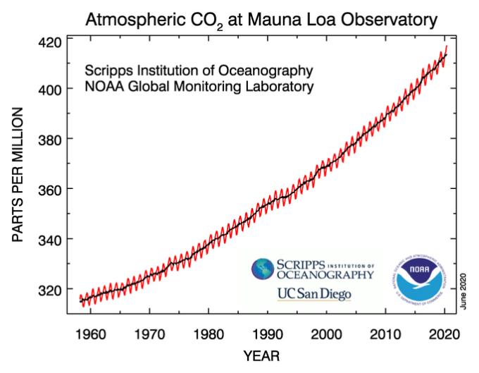 Record mondiale del livello di CO2 nel mese di Maggio
